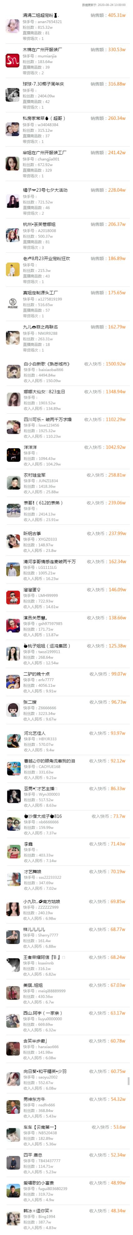 """东方阿保开播打破""""离世""""传言!宣传旗下新平台,号称3亿用户。李四掉出10w加遭嘲讽,呛声""""cnm""""!插图6"""