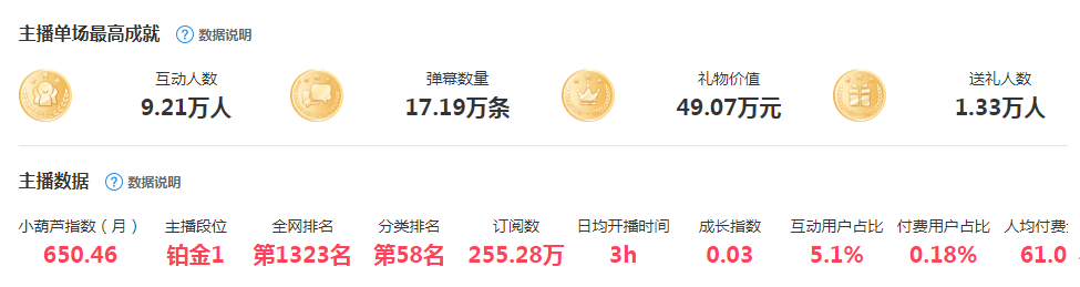 跳槽B站8个月,直播月收益从160万降至25万,冯提莫平台未能双赢插图4