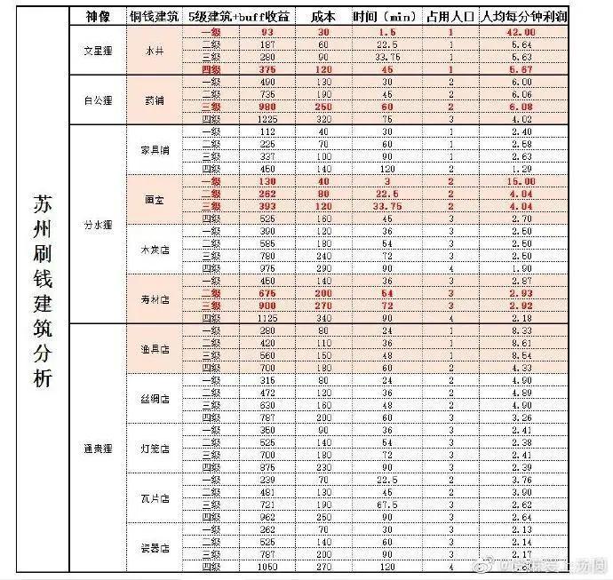 江南百景图:苏州赚钱篇,日入十万不是梦插图1