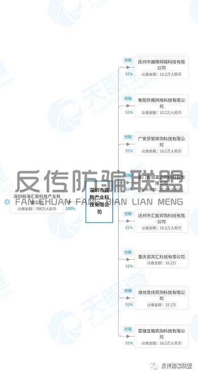 """深圳汇智能通原始股骗局揭秘:从""""汇智能通""""到""""宾购商城"""",鼓吹原始股投资涉嫌传销!插图5"""