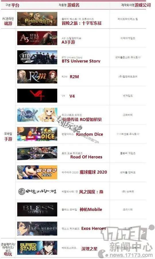 2020韩国游戏大奖候选作公开 两款国产游戏上榜插图