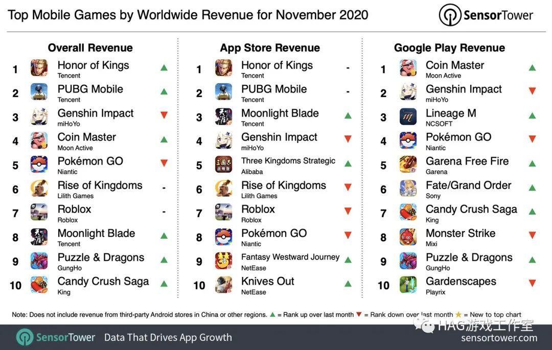 2020年11月最赚钱手游!腾讯重回榜首,原神刷新中国手游在海外收入纪录插图
