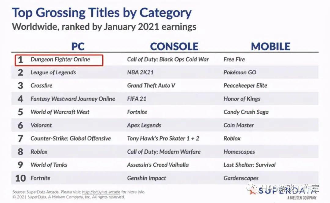 全球2月游戏收入榜:DNF荣登PC游戏榜首,网易果断出手抢市场插图
